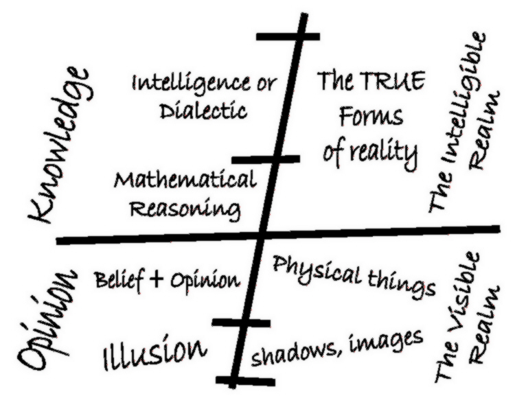 platos realm Plato: organicism organicism is the position that the universe is orderly and alive causes, or objects of knowledge, in a separate platonic realm.